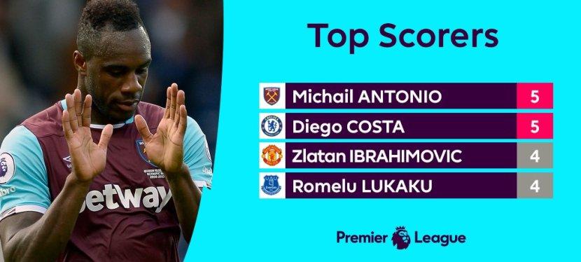 Costa eller Zlatan?