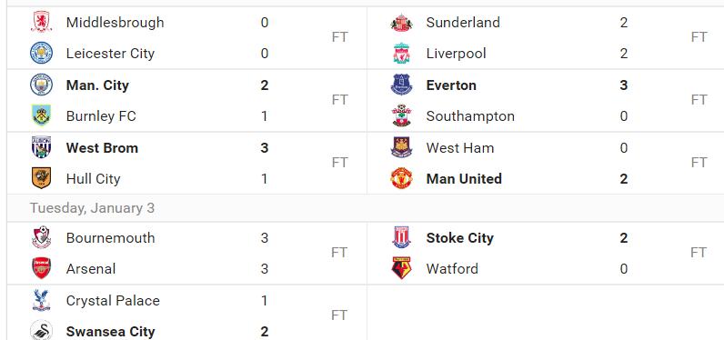 Premier League – 20.runde